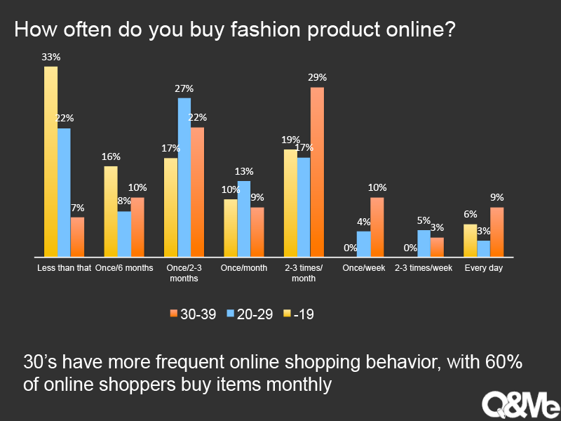 examine the online shopping behavior among Check out our new infographic titled, online consumer shopping habits and  behavior to know more about buying habits of online consumers and latest  online  more than 8 in 10 people (83%) are satisfied overall with their online.