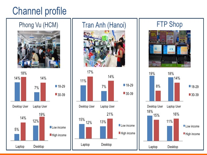 PC usage and purchase journey in Vietnam