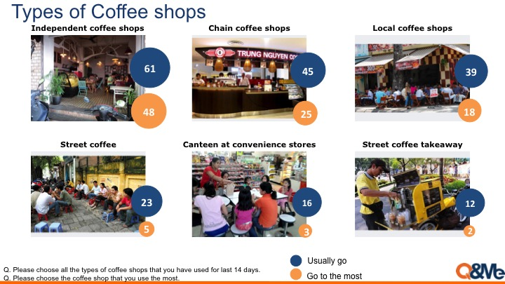 Vietnamese preference over coffee shops