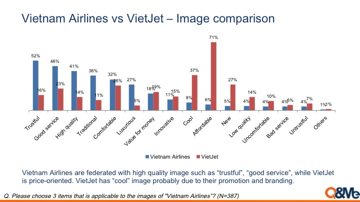 Comparisons between Vietnam Airlines and VietJet Air