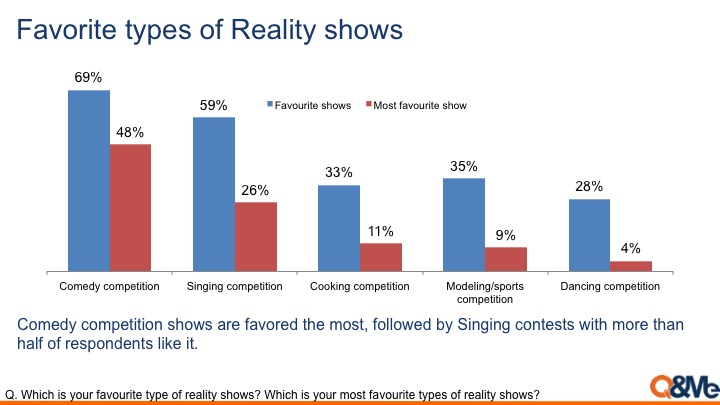 an analysis of the popularity of reality shows on the television worldwide Portrayals of women in prime time reality tv women in their reality shows 38 table 7 analysis of variance on american television, ushering in game shows as a.