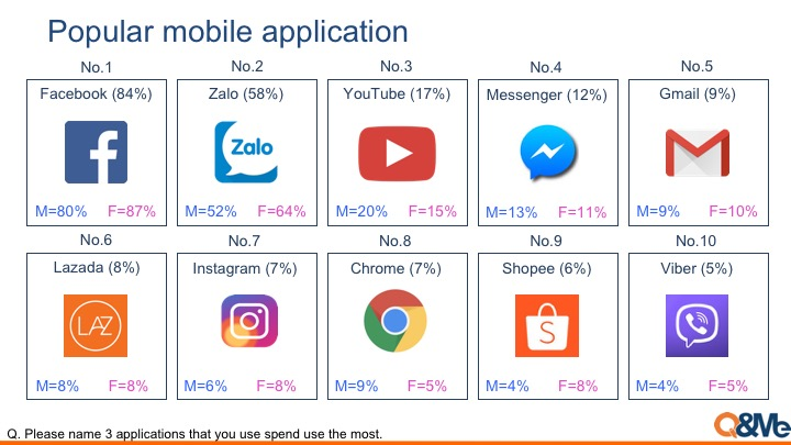 Popular mobile app and user analysis in Vietnam