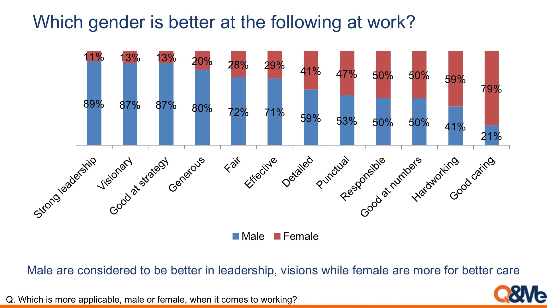 Work abilities evaluation between male and female