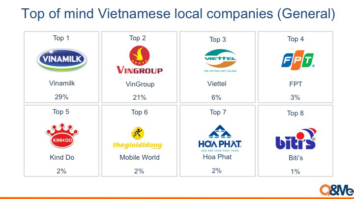 Best Vietnamese Company in 2019