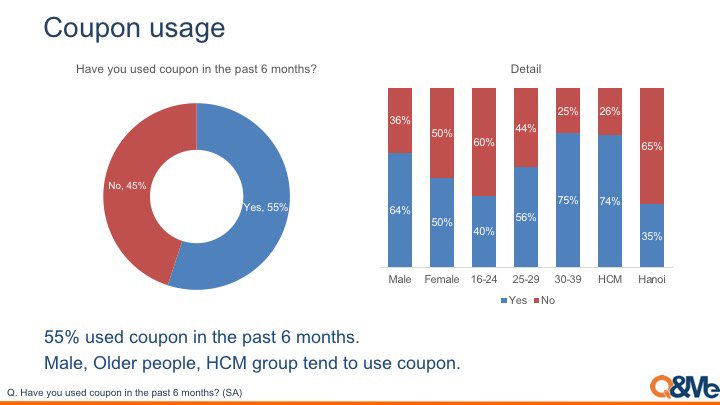 Surveys about coupon usage in VIetnam