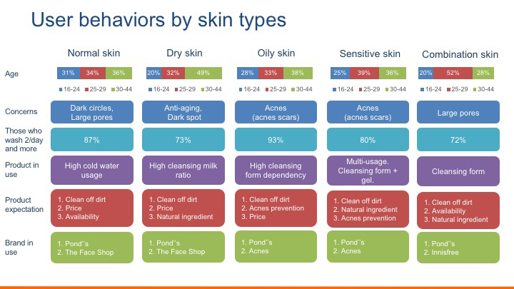 Research about Vietnamese face wash behaviors