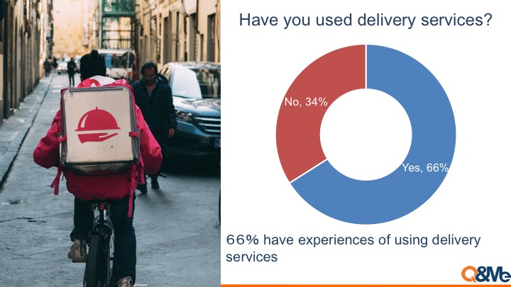 Food delivery service usage in Vietnam
