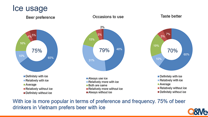 Research about why Vietnamese put ice in beer