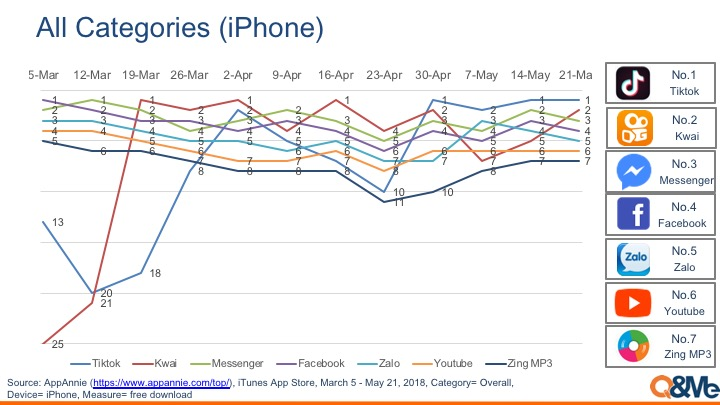 Vietnam mobile app popularity ranking (Mar-May, 2018)
