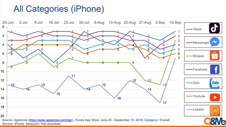 Vietnam mobile application trend (July-Sept 2018)