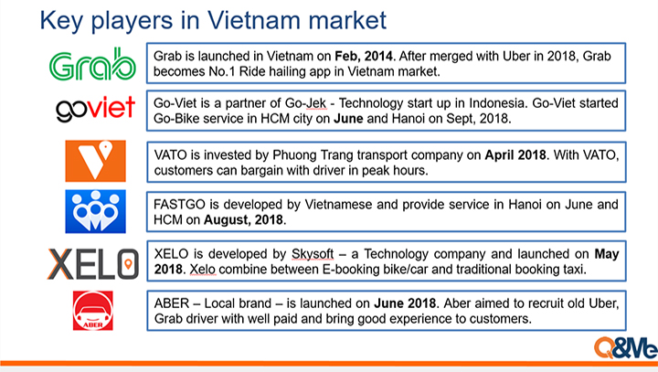 Ride sharing apps popularity in Vietnam