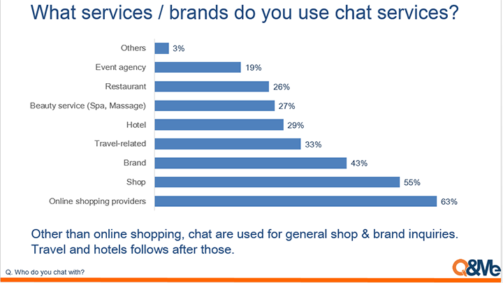 Social network importance for brands