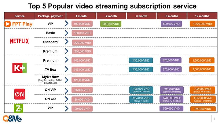 Nghiecircn cứu dịch vụ truyền higravenh trực tuyến video streaming tại thị trường Việt Nam