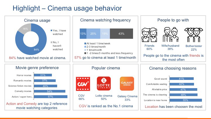 Research about how Vietnamese enjoy at the cinema?