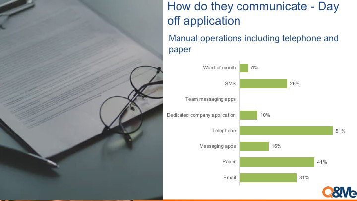 Survey about Vietnam biz communications