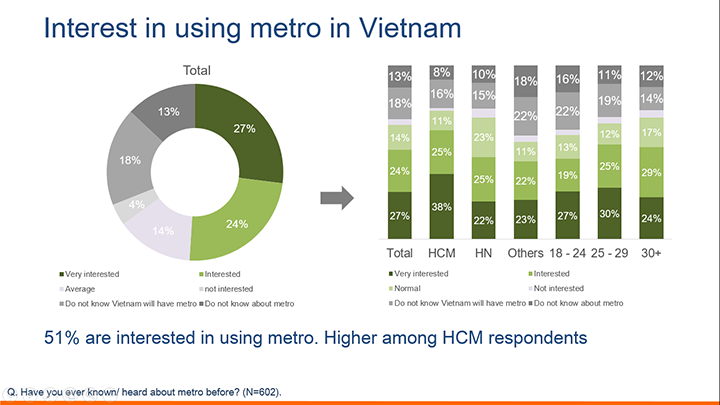 Vietnamese interest and expectation for Metro service