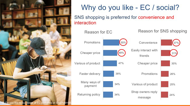 Why Vietnamese like social network shopping?
