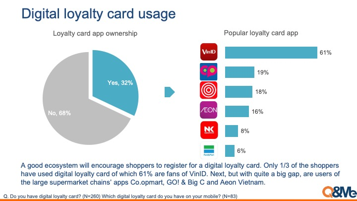 Loyalty card popularity in Vietnam