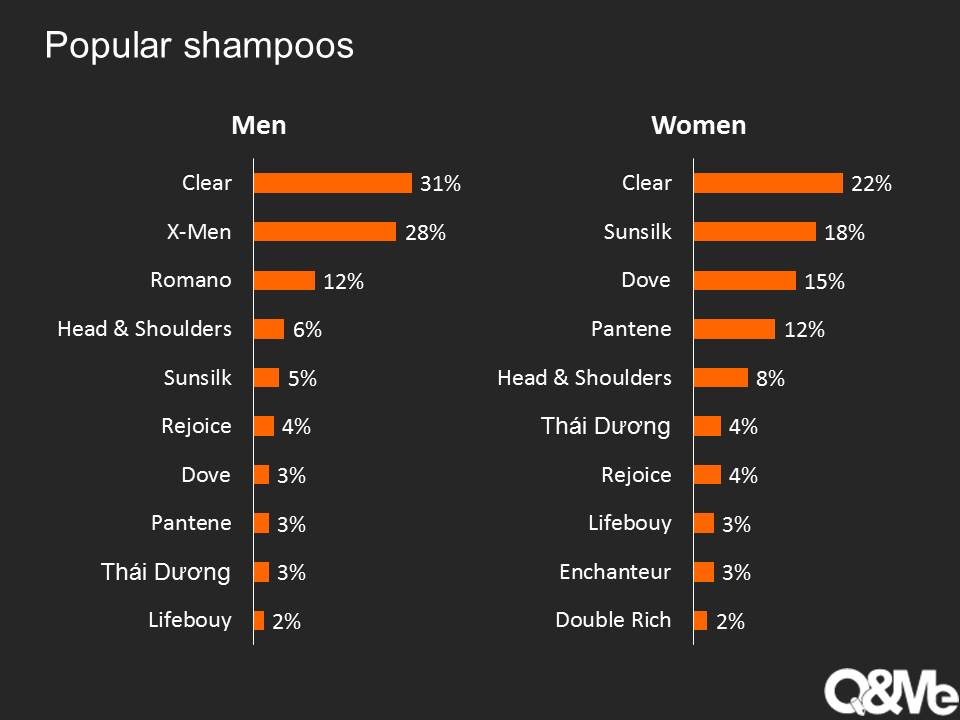 consumer behaviour research on dove shampoo Consumer behavior is the study of how people make decisions about what they buy, want, need, or act in regards to a product, service, or company.