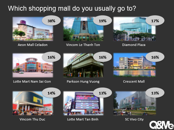 Vietnam Market Research Report - Activities in shopping mall