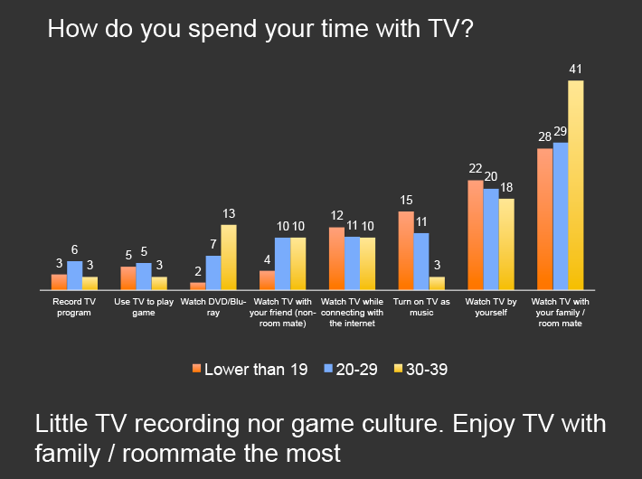 Vietnam Market Research Report - Watching TV Behavior of