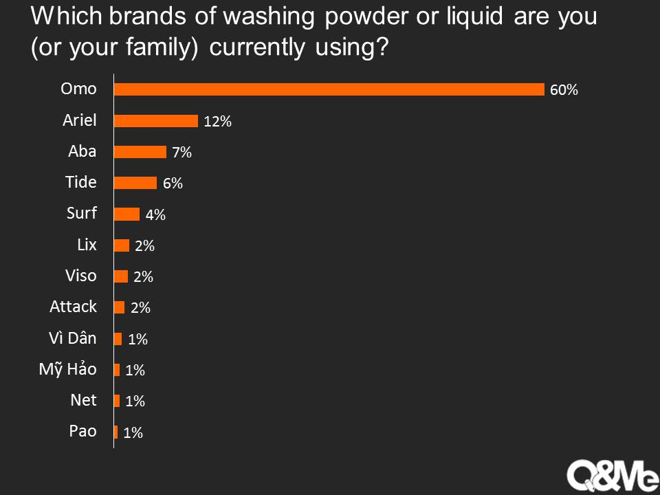 Vietnam Market Research Report - Vietnamese washing powder brands