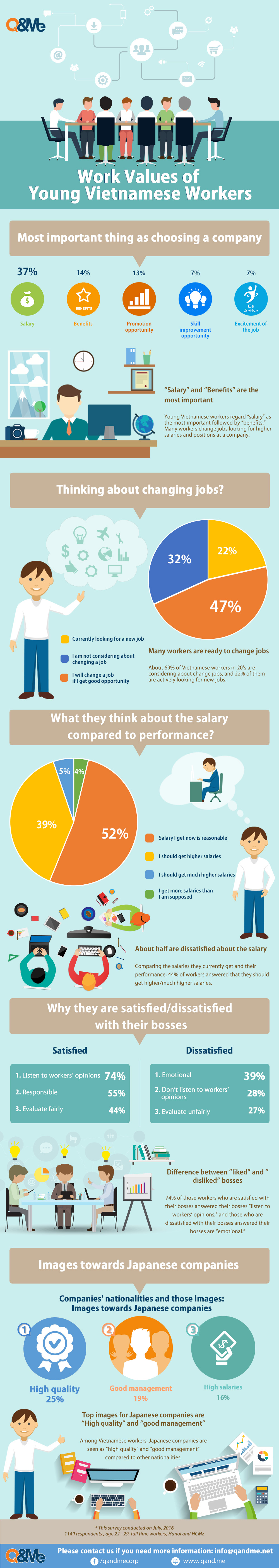 check out our infographics of work value for young viet se check out our infographics of work value for young viet se workers via our intensive vietnam market research